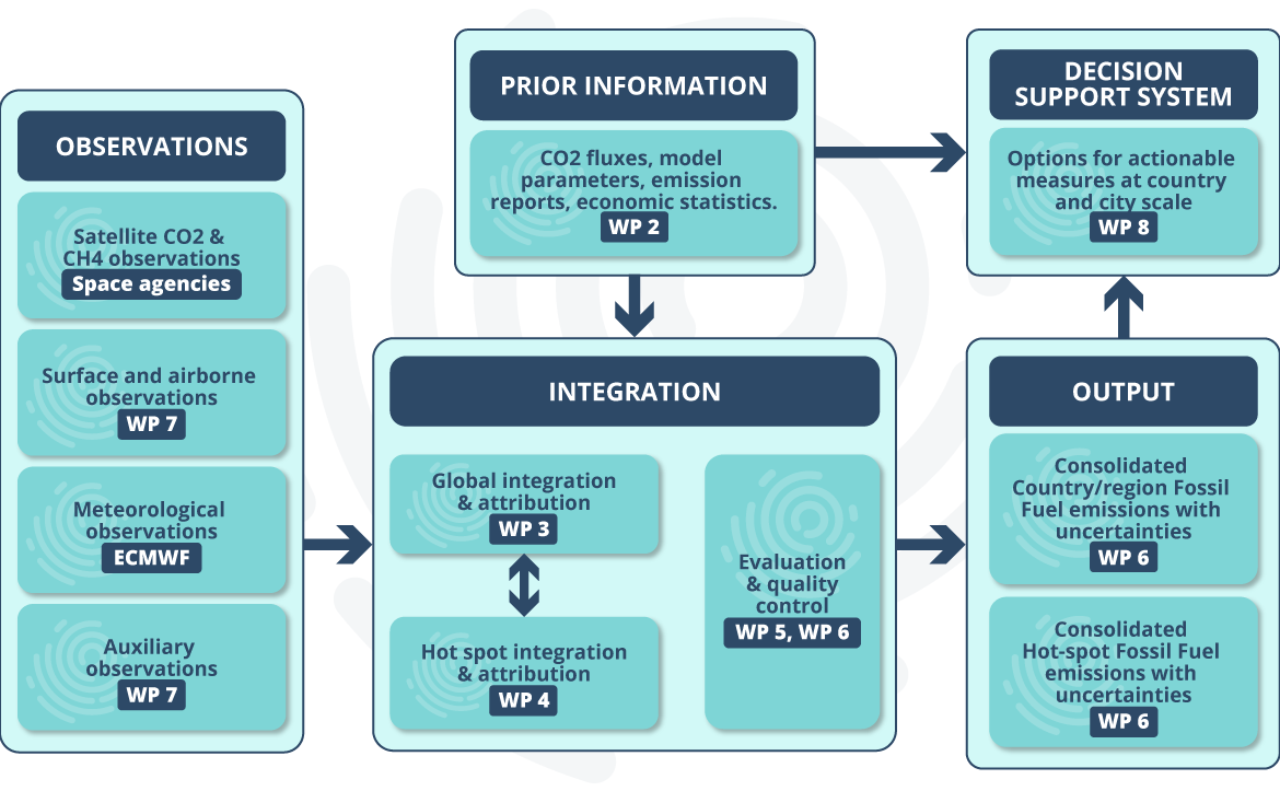 High-level data flow of the CO2MVS